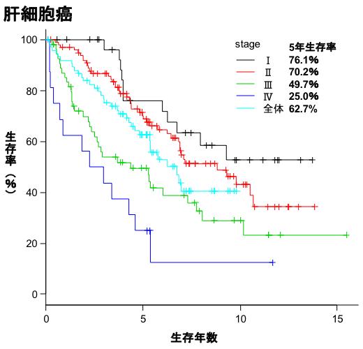 肝細胞癌生存曲線