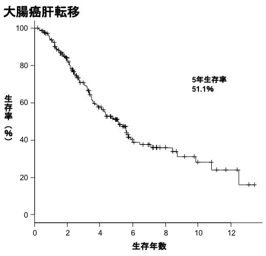 大腸癌肝転移生存曲線