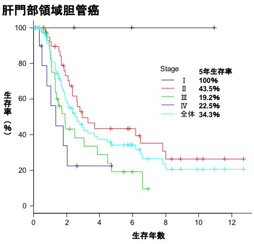 肝門部領域胆管癌生存曲線